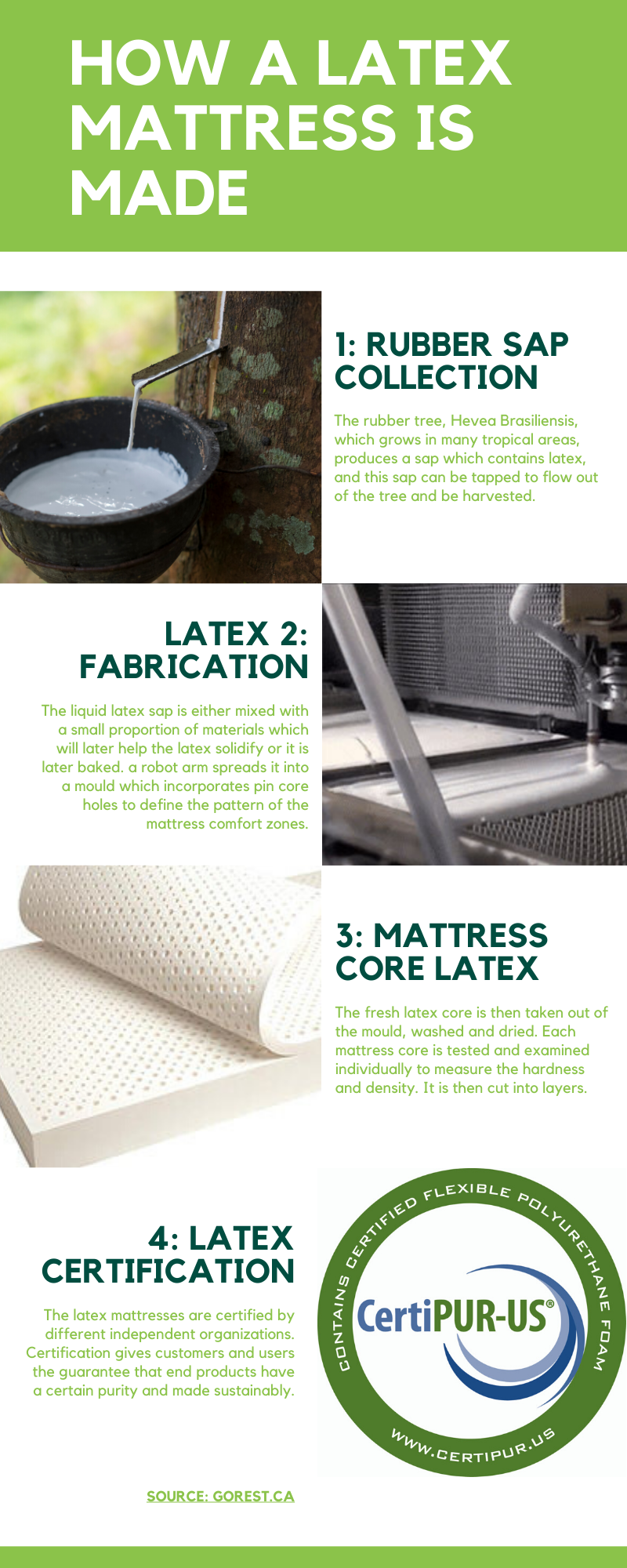 The process of turning natural liquid latex into foam that can then be used for mattresses surely is a wonderous process.